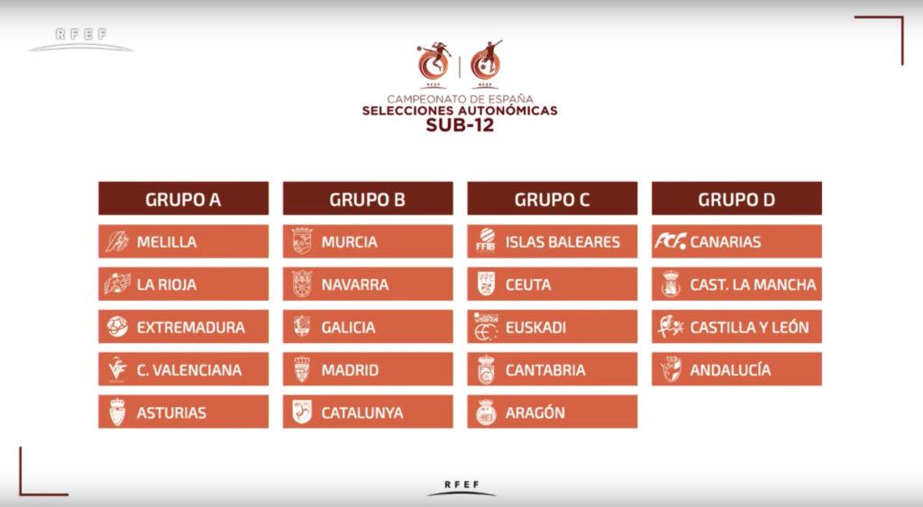 Cuadro grupos sorteo Valores de campeones sub12